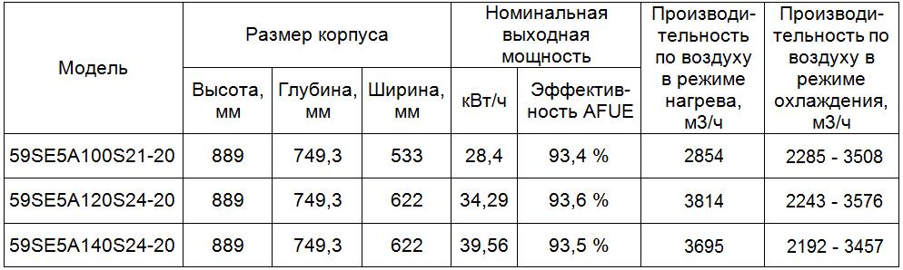 http://www.tgsv.ru/files/59SE5_tab.png