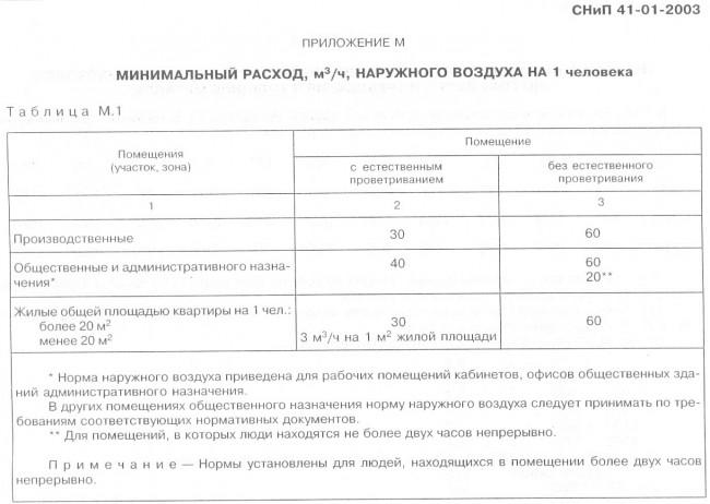 СНИП 41-01-2003 приложение М вентиляция