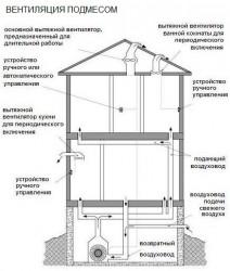 ventilyatsiya_podmesom